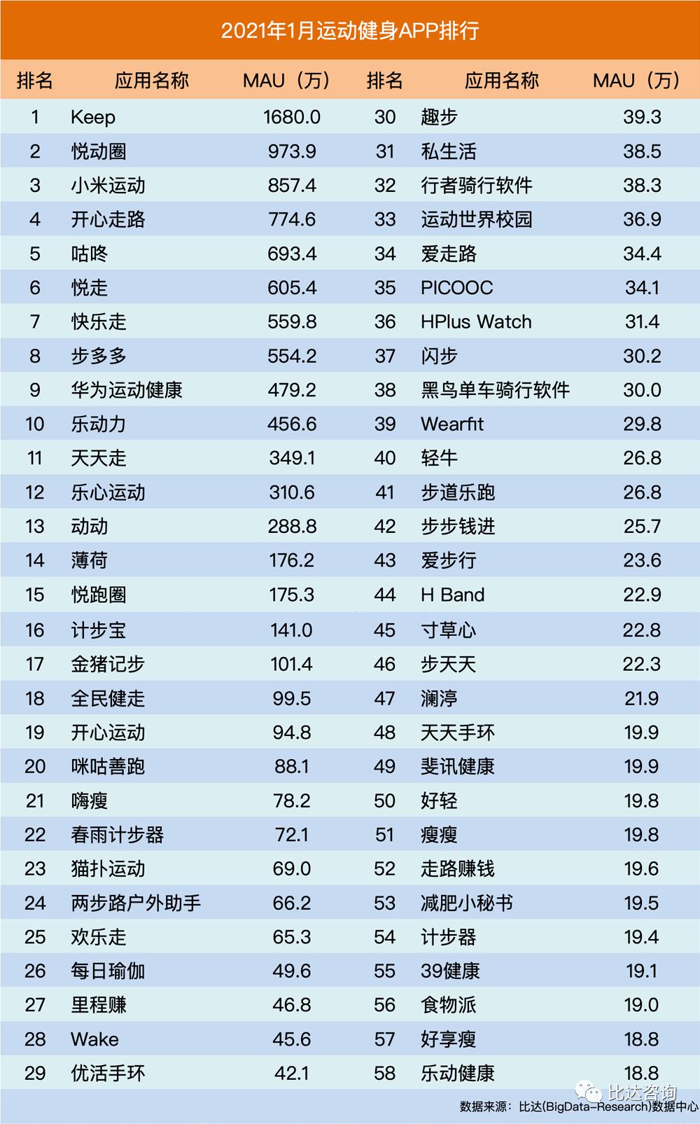 锻炼软件排行榜_2021年1月运动健身类APP排行:Keep、悦动圈和小米运动位列前三