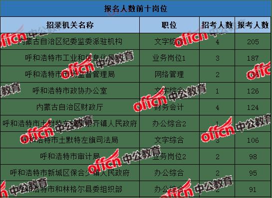 2021内蒙古出生人口_内蒙古人口分布图(2)