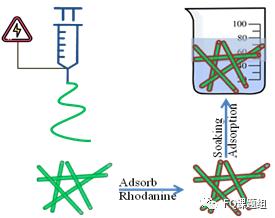 罗丹宁包覆PBS纳米纤维膜对重金属离子和染料的吸附性能研究