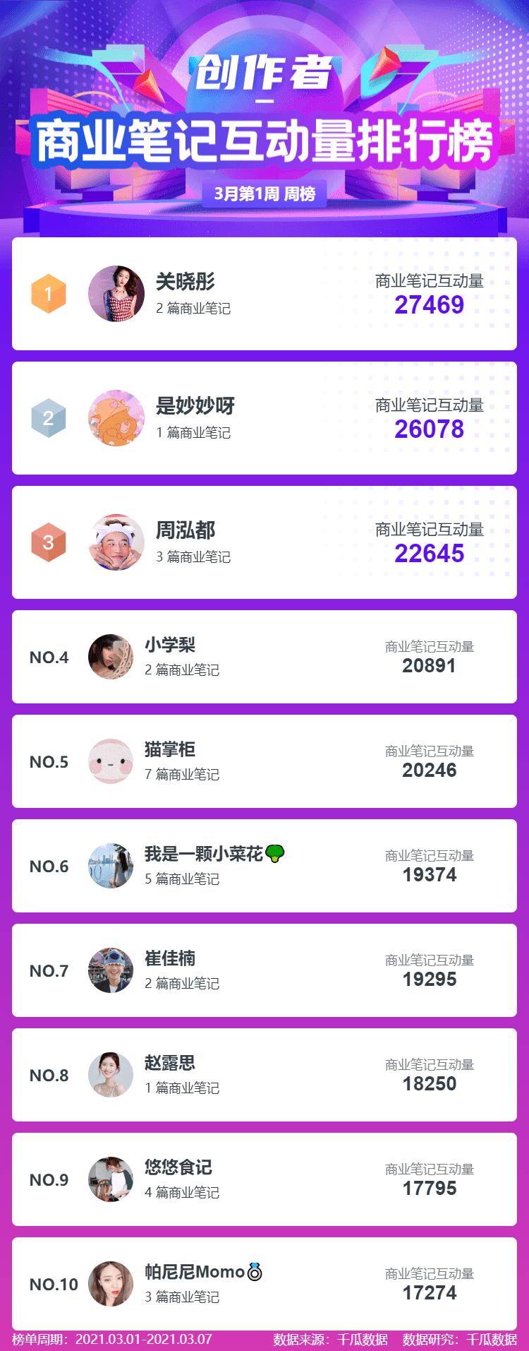 """月第1周小红书品牌机构创作者排行榜"""""""