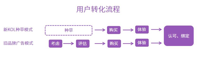 """021年小红书KOL营销白皮书"""""""