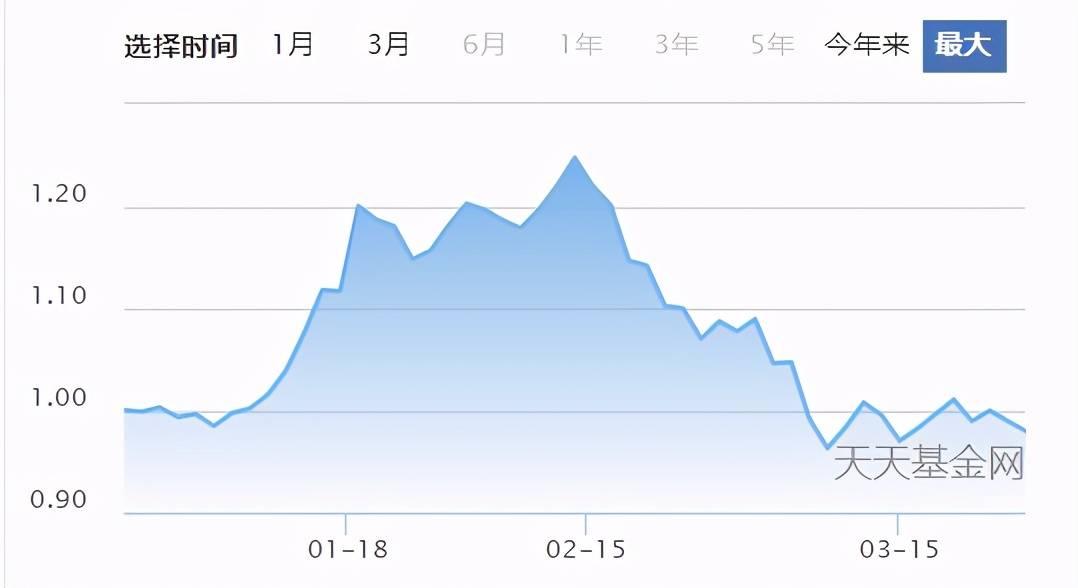 """500亿基金经理竟也公开道歉!白酒股""""滴酒未沾"""",最大回撤也超22.8%"""