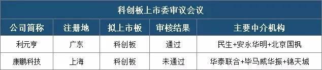 首家科创板IPO企业被否,注册制亦有红线