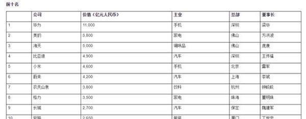 董明珠还是输了,国产家电第一品牌易主,价值5800亿击败格力