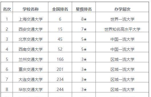 北京交通大学排名_北京交通大学