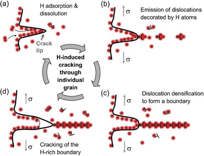西安交大科研人员发现金属氢脆断裂新机制