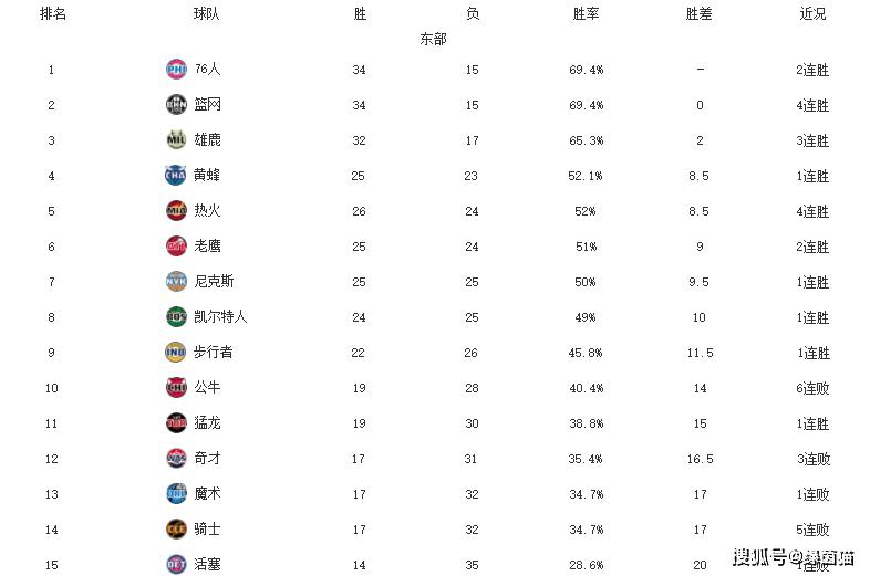 原创             NBA东西部排名更新!爵士9连胜霸榜,费城反超篮网,勇士仅第十