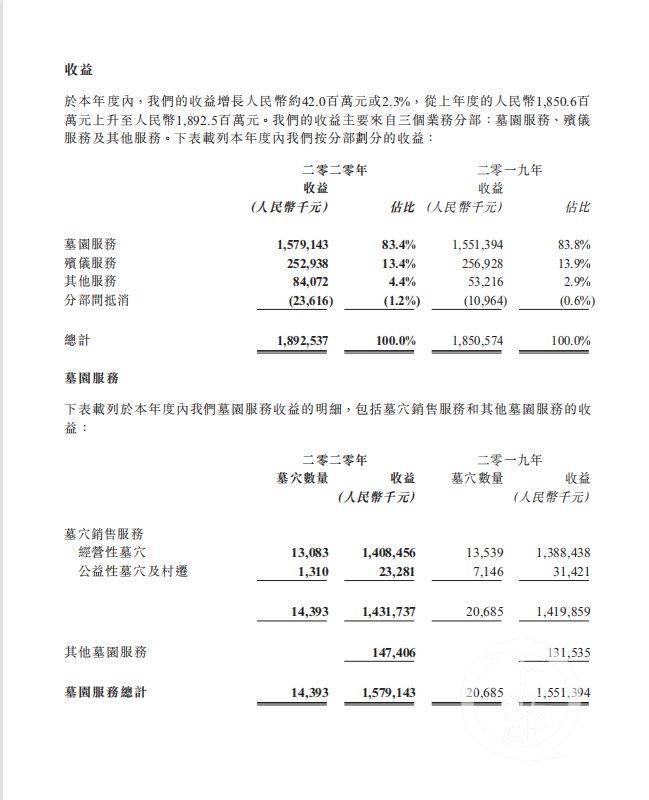 清明节殡葬行业调查:送别一位逝者到底要多少钱?  第3张