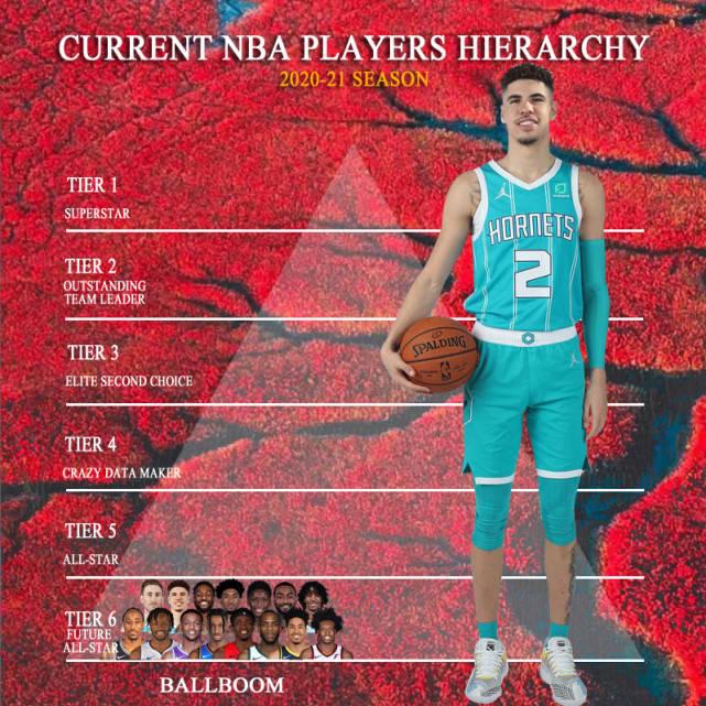 美媒将NBA47名球星分6档,杜兰特3档,威斯布鲁克4档,超巨有5人
