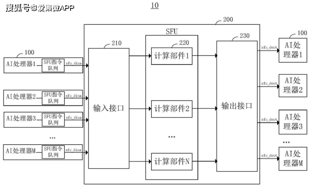 【专利解密】百度助力AI芯片技术变化