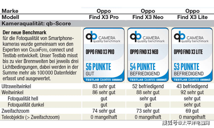 OPPO Find X3 系列评测:Find X3 Pro跑分441分成绩优秀