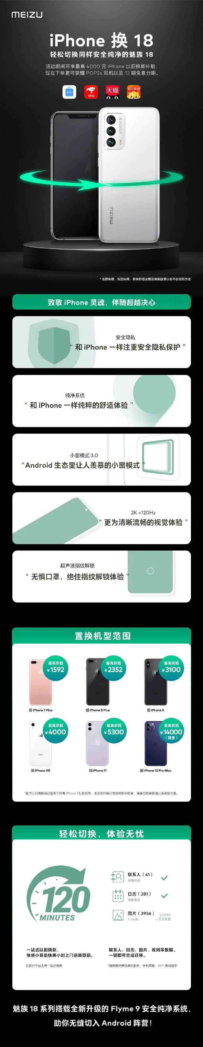 """魅族推出""""iPhone 换 18""""活动:可享最高4000元以旧换新专项补贴"""
