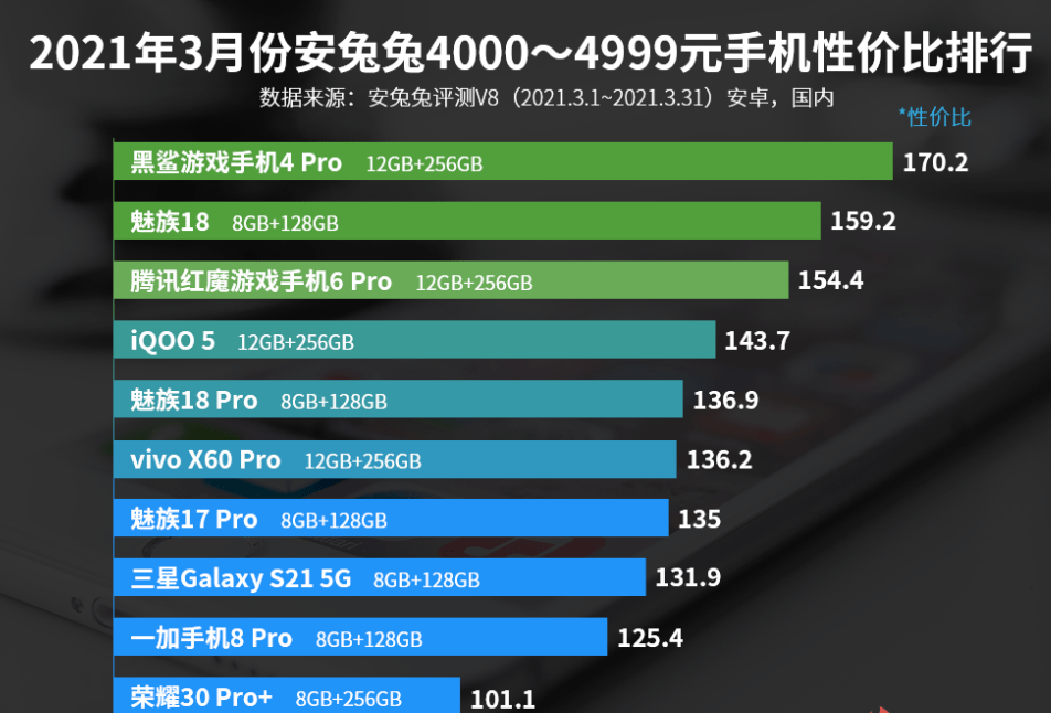 安兔兔4000—4999元手机性价比排名:魅族18第二!