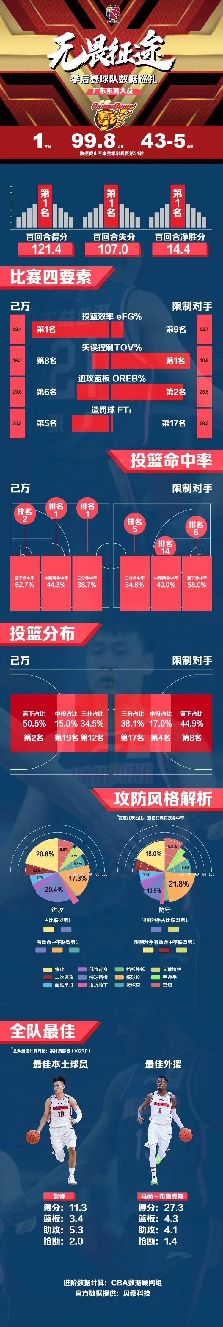 CBA季后赛四强球队数据巡礼:广东无愧联盟第一