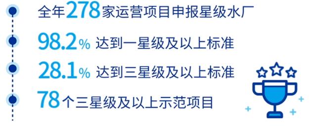 北控水务(0371.HK):轻资产转型见成效,双平台引擎加大马力