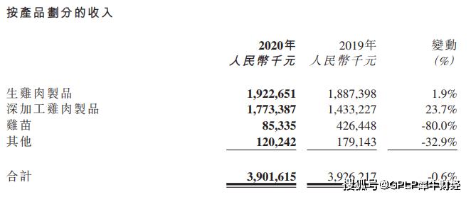 凤祥股份港股上市破发半年后欲回A 如今业绩下滑八成借款走高
