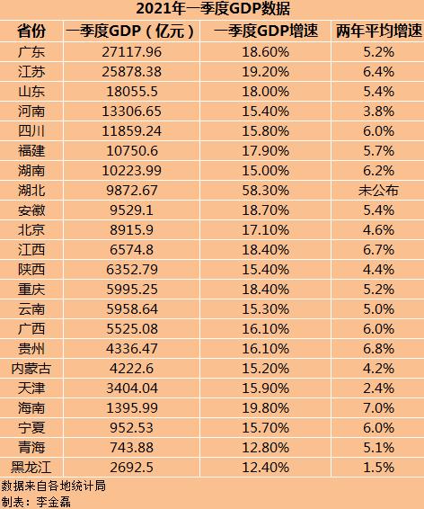 广东2021各城市gdp_广东省各城市上半年的GDP排名