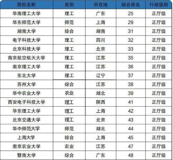 厅级高校排行榜出炉,华南理工排在榜首,湖南大学表现亮眼