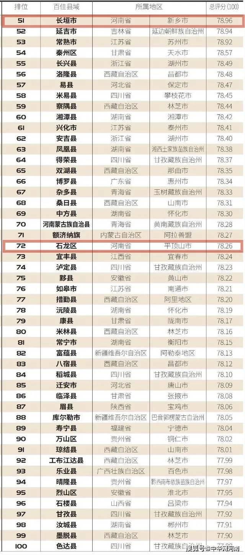 祝贺!河南6地上榜全国百佳,看看有你家乡没