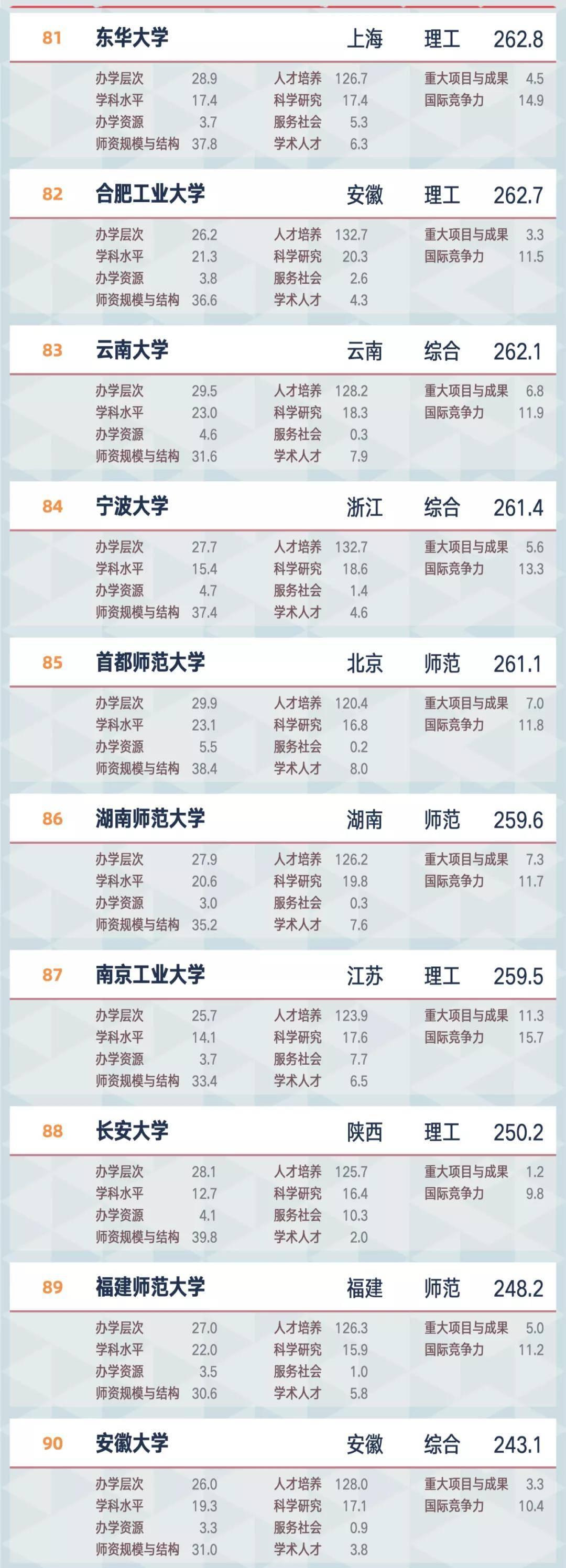 原创             2021软科中国大学排名出炉,你最关注哪所院校?