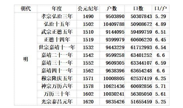 历年人口总数_看人口增长趋势 1998年到2018年中国历年人口总数 净增人口对比