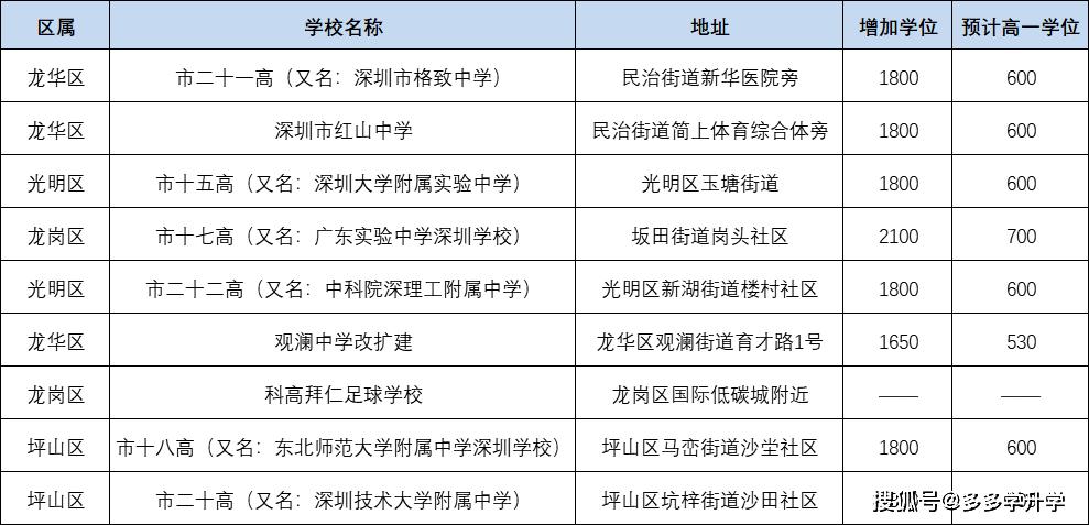 中考生必看!2021年深圳高中阶段招生学校名单汇总,附中考志愿填报攻略