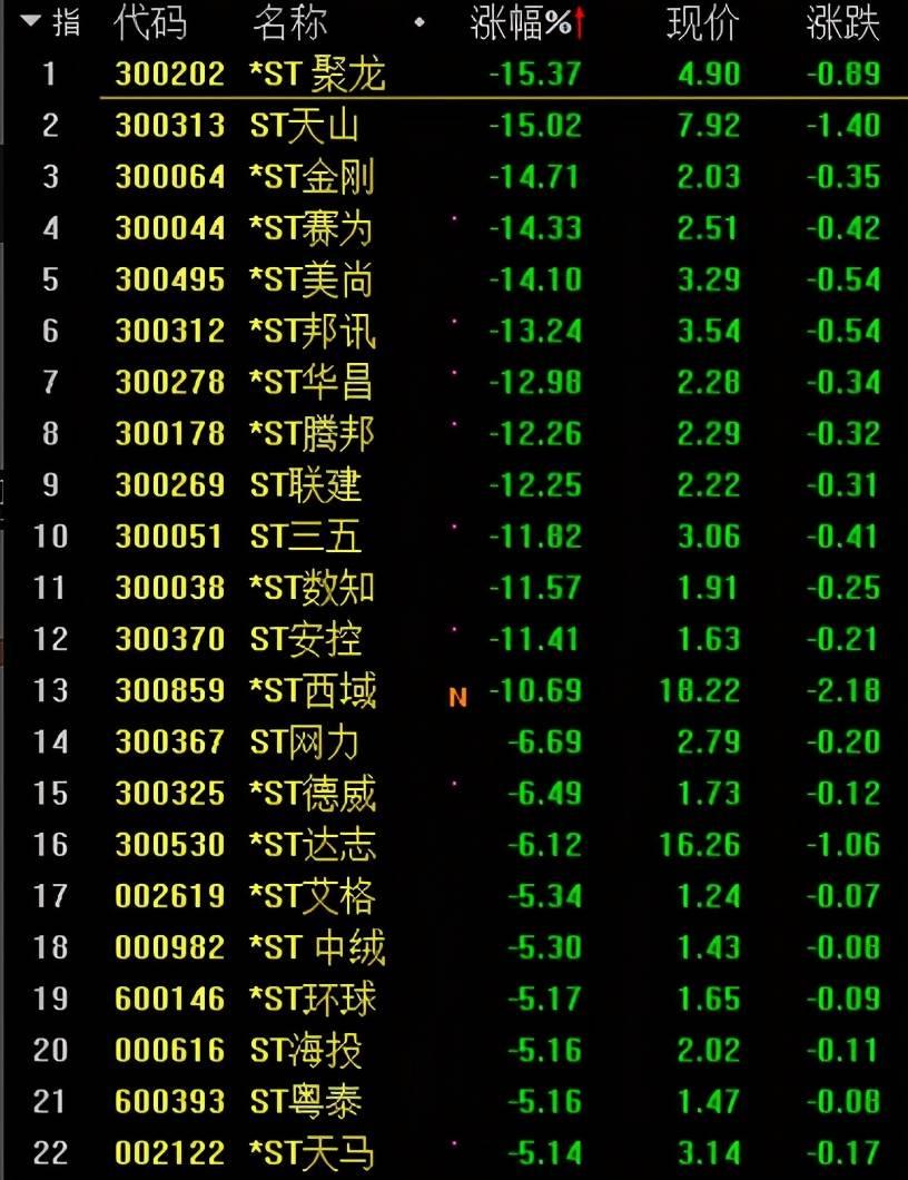 ST个股上演跌停潮,120只个股跌幅超4%!北向资金净流入超30亿元,机构解读
