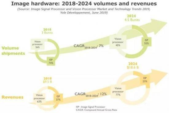 AI視覺芯片千億市場爆發國產芯片AX630A主打軟硬結