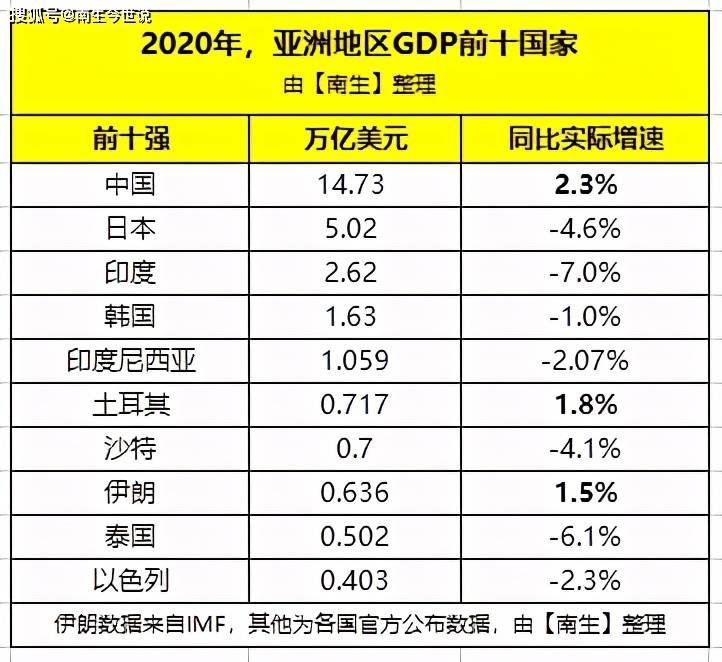 土耳其gdp_中国、印度、巴西、土耳其、墨西哥历年人均GDP数据比较