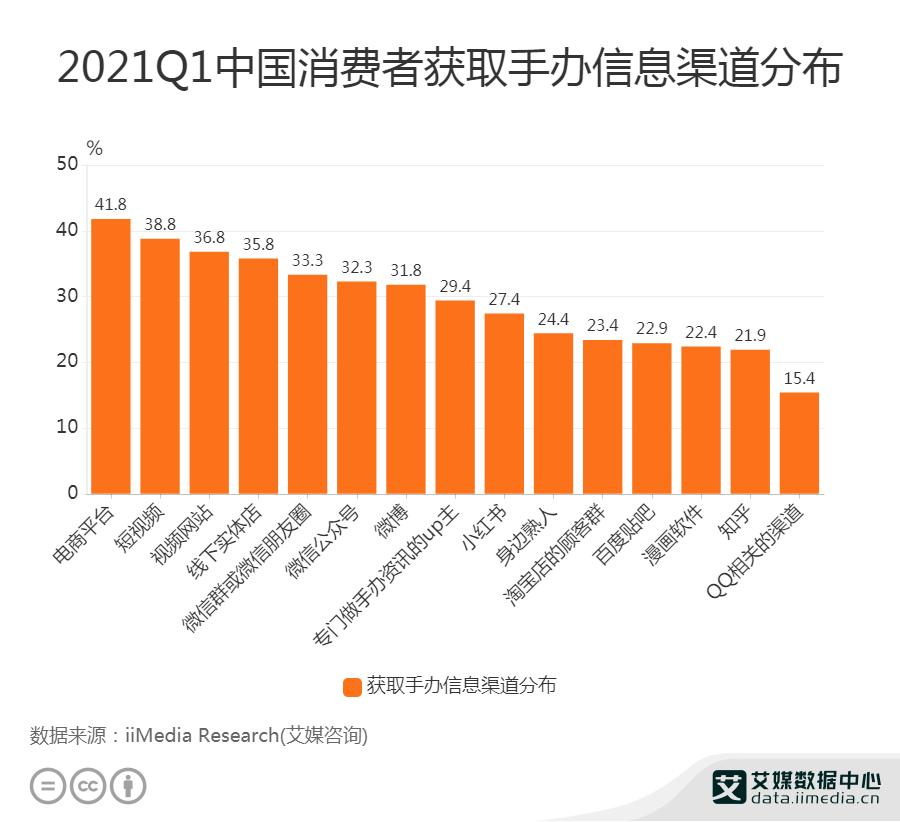 潮玩行业数据分析:2021Q1中国41.8%消费者通过电商平台获取手办信息_Kits