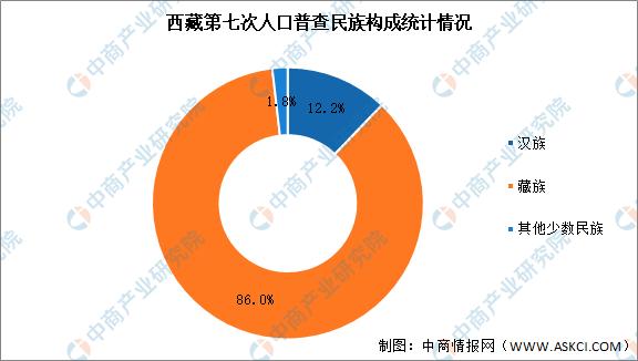 西藏人口_四川有座与西藏相接的县,人口仅有3万多,却坐拥50多家酒店