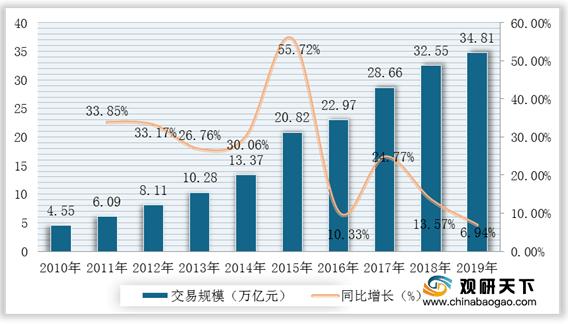 2021年中国电子商务市场分析报告-行业竞争现状与前景评估预测
