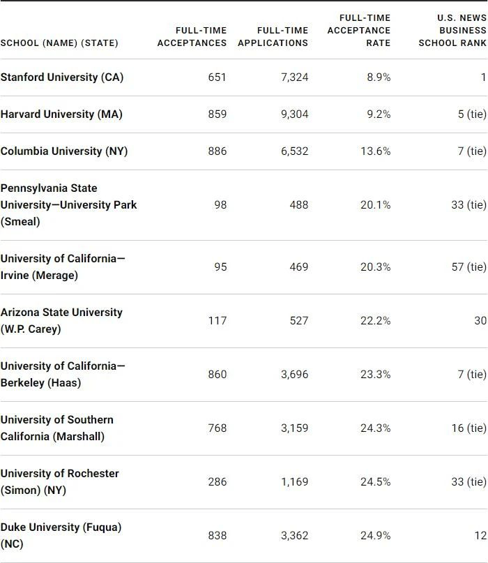 U.S.News公布全美录取难度最高的商学院TOP10!没想到第一竟是...
