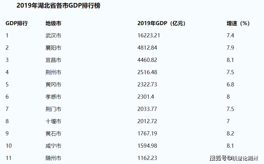 2000年湖北省县市gdp排名_2019年辽宁省县市区GDP排名 金州区超2000亿元居第一 海城市第十