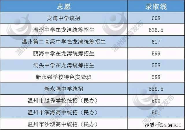 中考参考数据!2018-2020年温州市各县、区普高录取分数线集锦