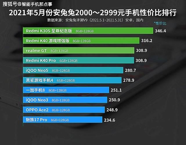 安卓手机性价比排行_2000—2999元手机性价比排名:OPPOAcee2上榜!