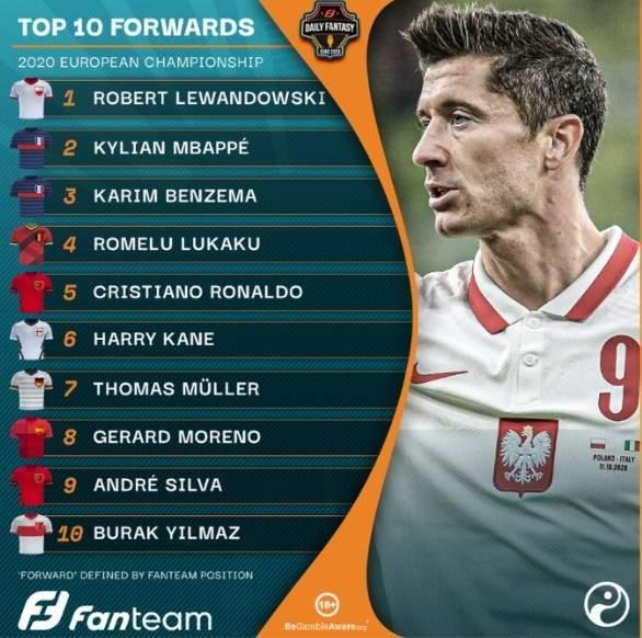 外媒评选欧洲杯十大前锋:莱万居首,C罗第5 前中超前锋第十