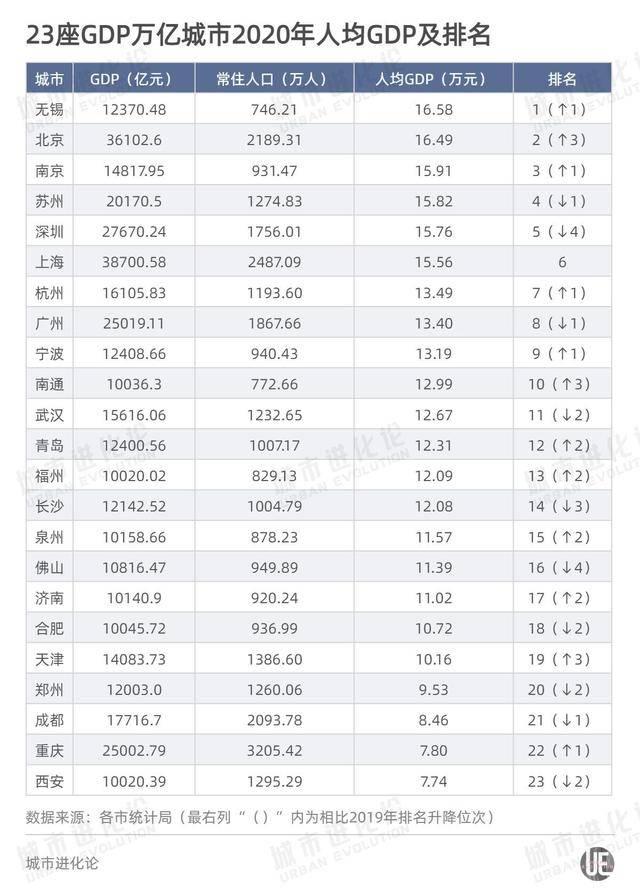 海安市人均gdp2020_山东16市GDP排名,人均GDP排名 人均GDP聊城倒数第一