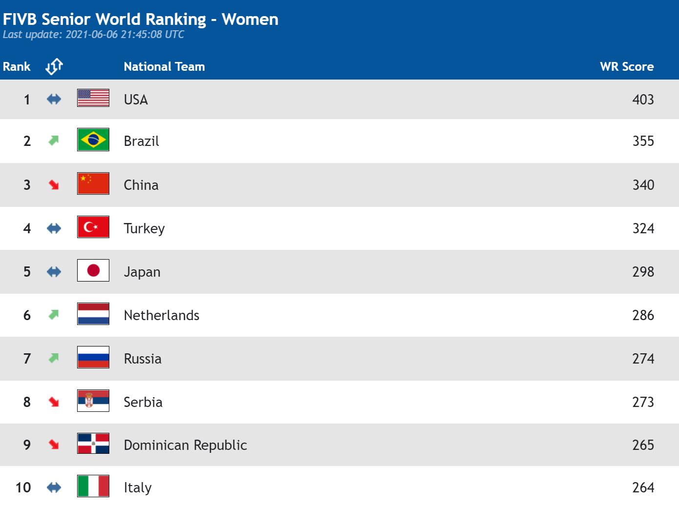 中国女排排名再下滑!奥运3大热