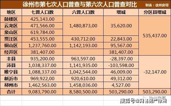 徐州各区县人口普查公布!铜山区、经开区最猛,沛县惨了