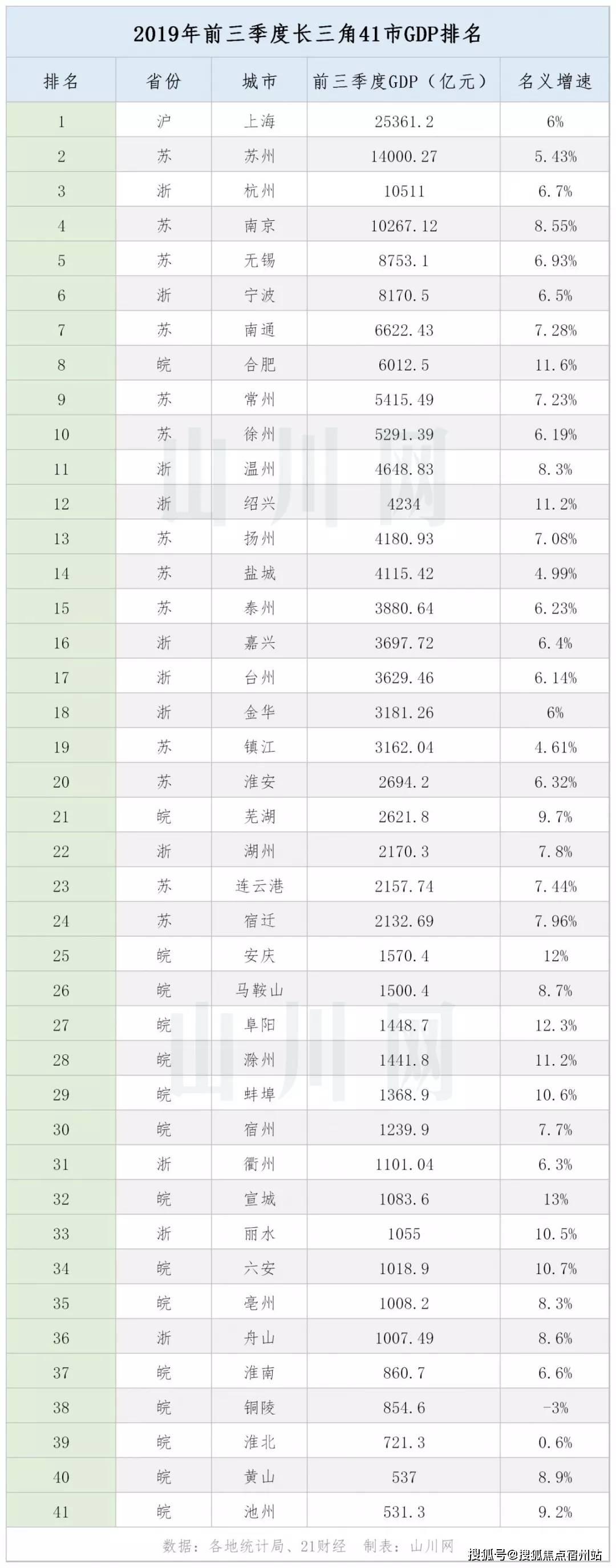 2019年前三季度长三角城市群41城GDP排名:中国第一城市群的现在与未来