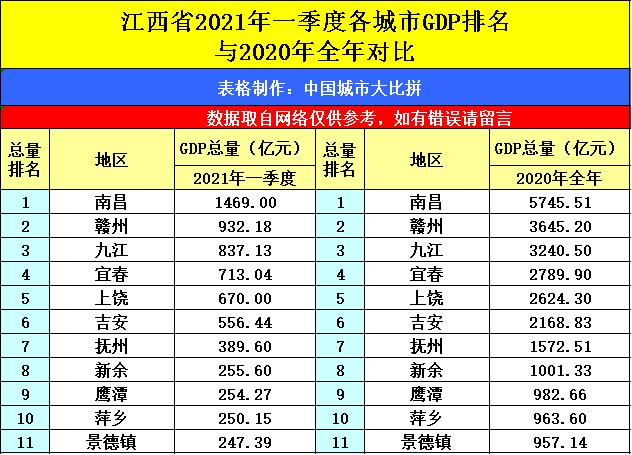 江西南昌与河南洛阳的2021年一季度GDP谁更高?
