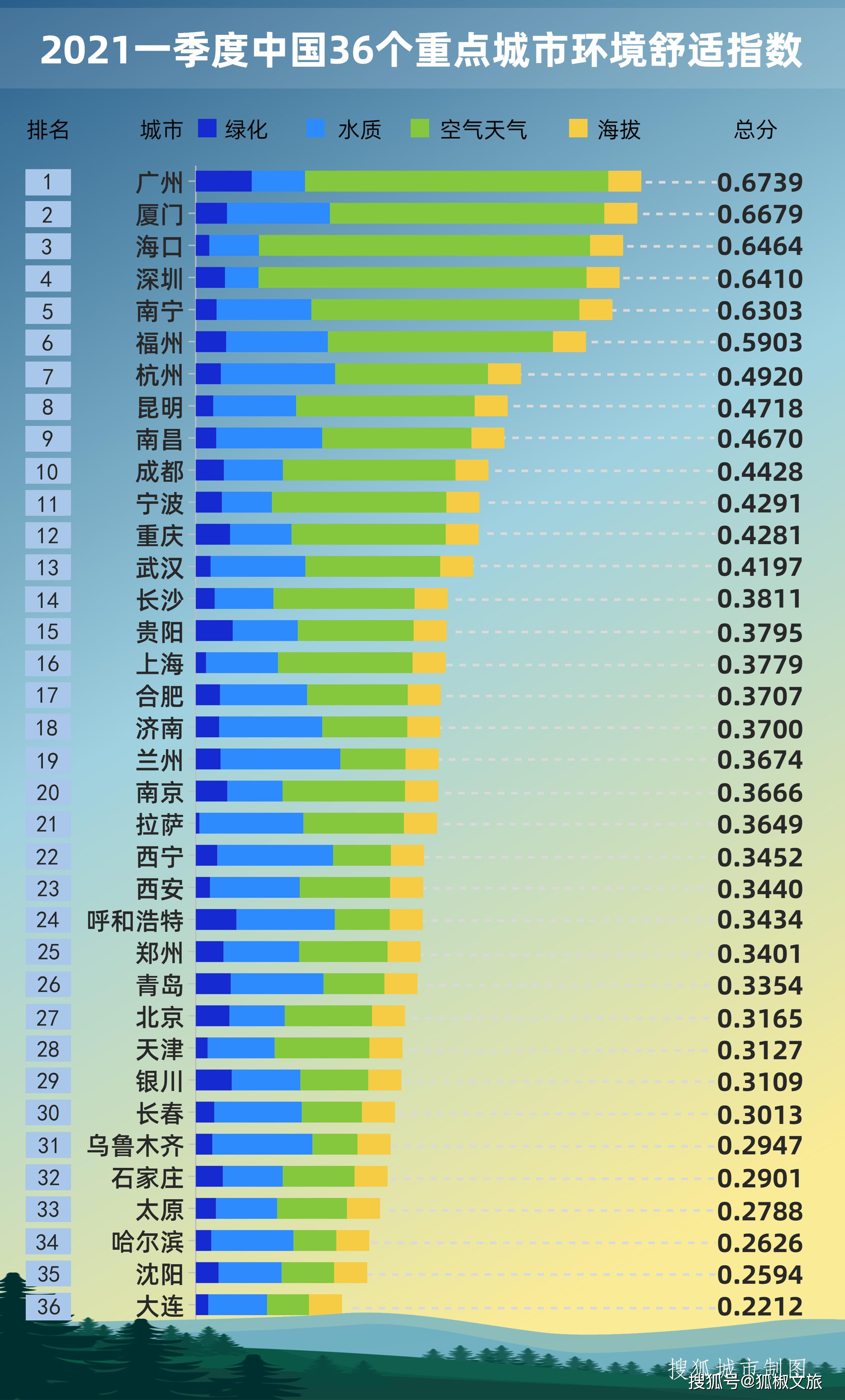 中国城市人口素质排名_中国城市文化竞争力最新指数发布