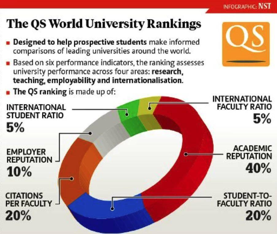 最新QS世界大学2022排名出炉,快看你的梦校升了多少!