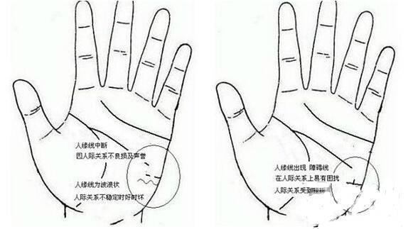 手相占卜:人缘线怎么看 人缘线详解  第3张