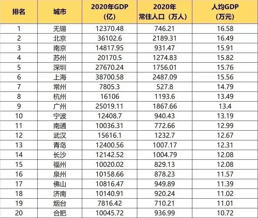 深圳人均gdp从第一到第五_万亿级大城,深圳人均GDP从第1跌到第5,谁冲到了前面