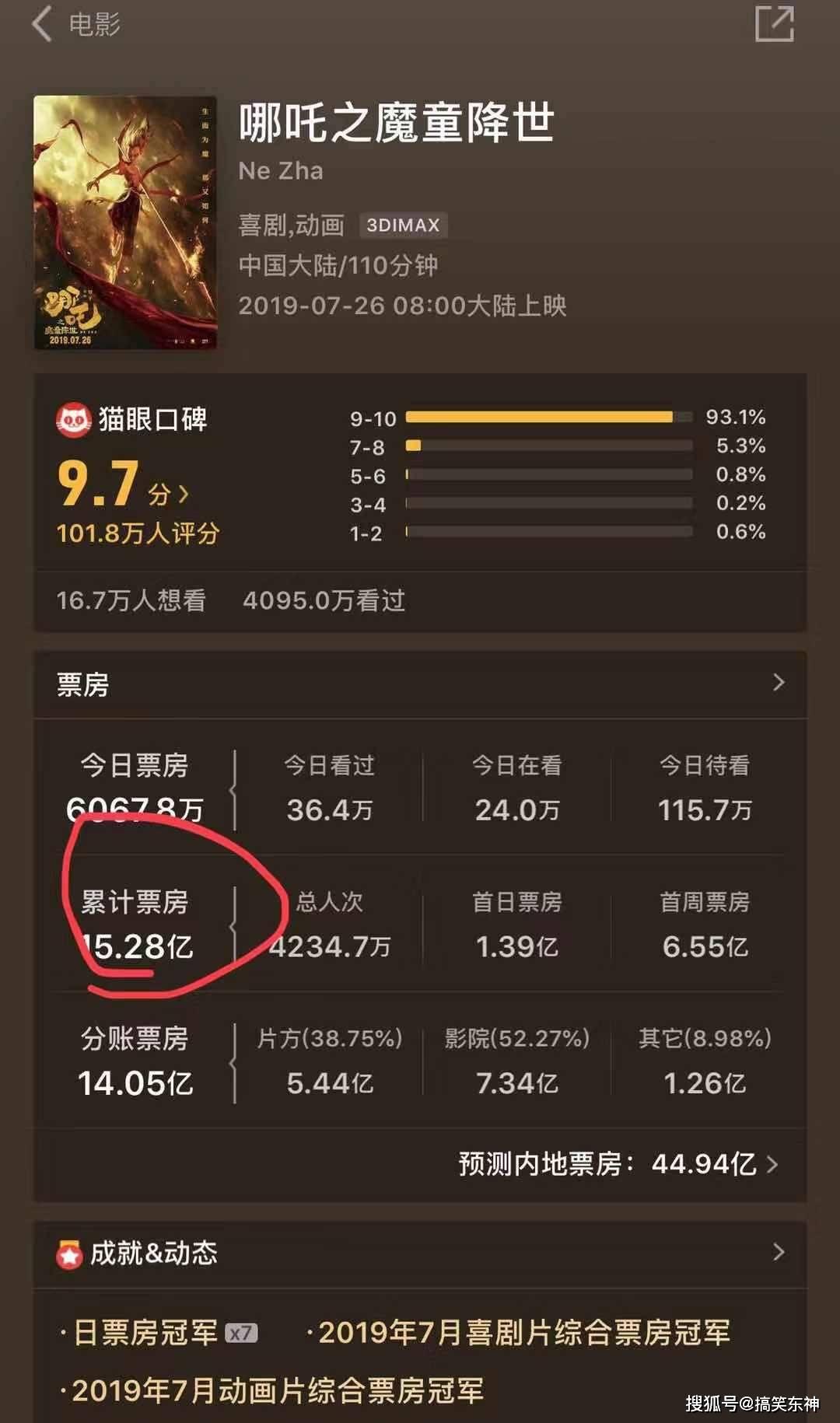 《哪吒》票房超《瘋狂動物城》,位列中國影史動畫電影票房第一