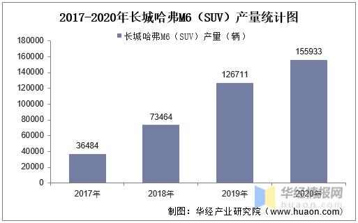 2017-2020年长城哈弗M6(SUV)产销量及产销差额统计buh
