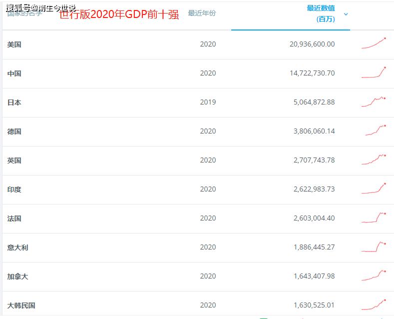美国gdp2020_2020年各国GDP排名:美国同比下降3.5%,中国GDP总量排名全球第二