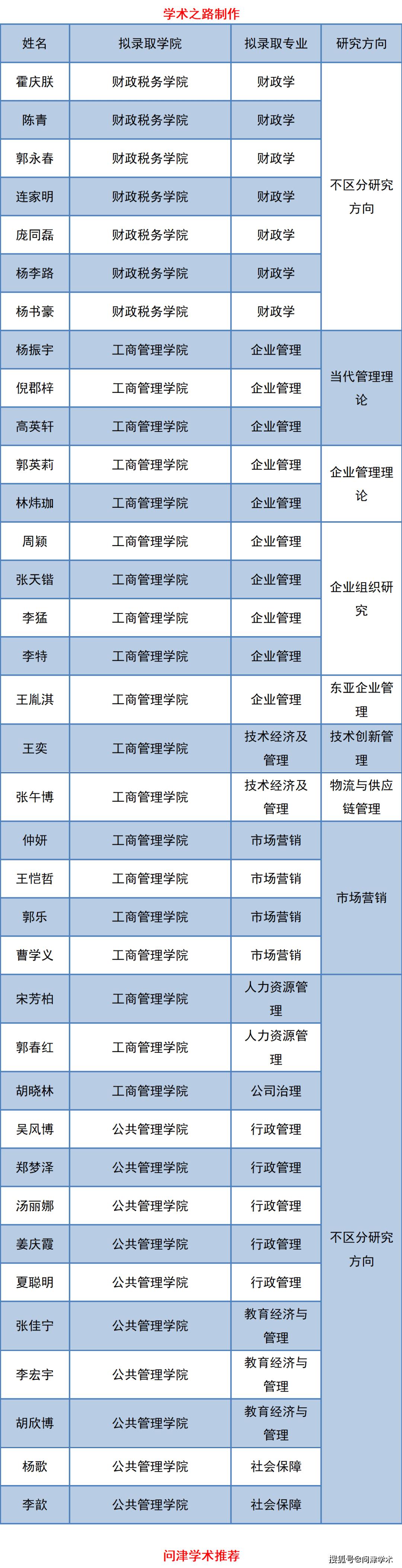 东北财经大学公布2021年普通招考博士研究生拟录取名单,111人